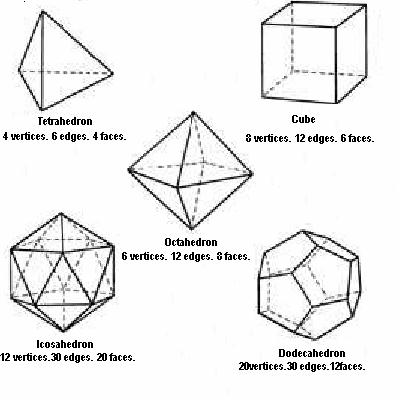 Platonic solids for 3 dimensional cube template