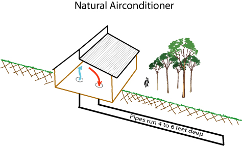Permaculture Reflections Passive Cooling