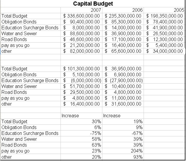 capital expenditure proposal template - capital expenditure budget example