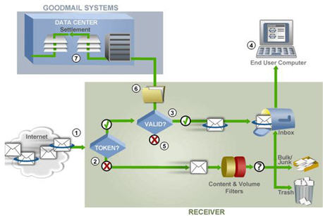 How Goodmail Systems  work