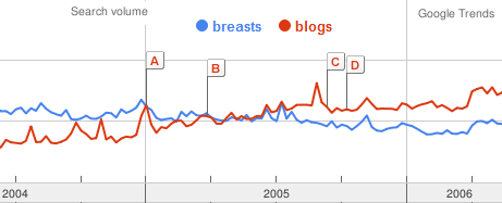 Breasts or Blog - What is more popular ?