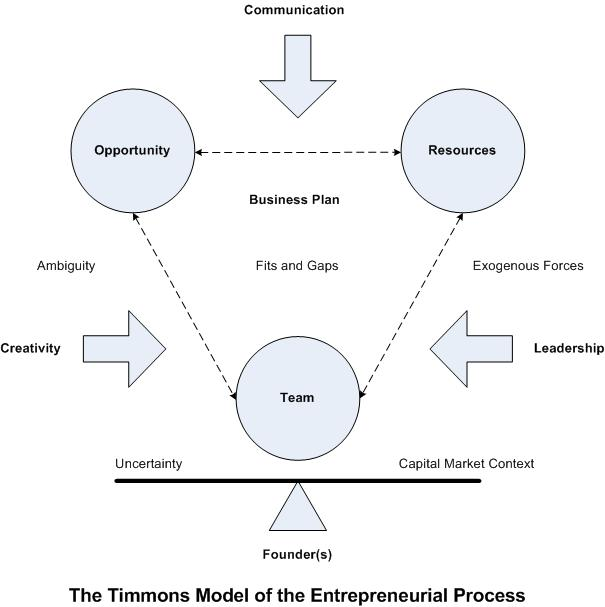 Timmons model - Coursework Sample November 2019 ... on