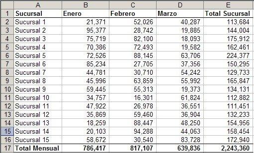 Formato condicional en Excel – Facilitando la lectura de tablas ...