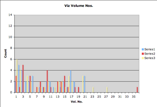 Viz vol counts