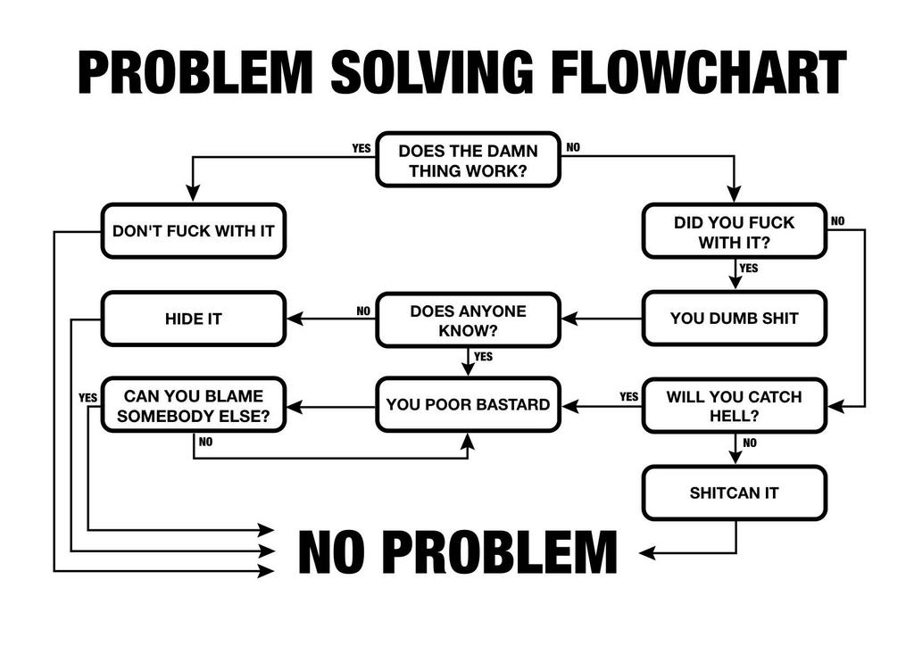 problem solving chart knobhead
