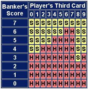 Betting Strategy Baccarat