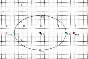 Conic Section Project