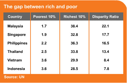 income distribution and poverty in malaysia economics essay The poverty-growth-inequality triangle  incorporating both an income poverty  a change in the distribution of income can be decomposed into two effects first,.