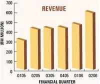 Make Money Online: 2006-12-05