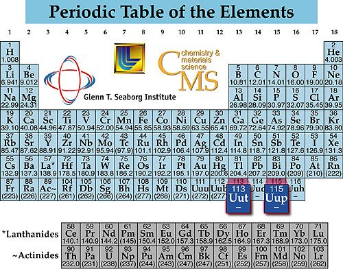 Nuevos elementos para la tabla peridica refugio antiareo hasta 1940 el uranio era el elemento ms pesado que se conoca desde entonces se han descubierto ms de veinte elementos con un nmero atmico mayor urtaz Image collections
