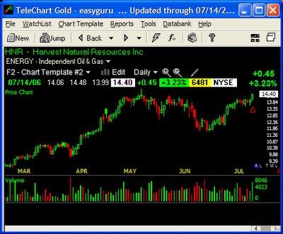 telechart gold gratis