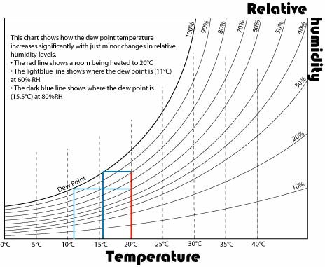The Condensation Chart