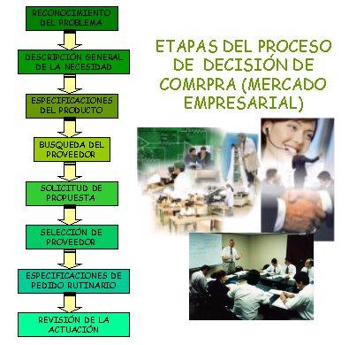TODO SOBRE MARKETING: COMPORTAMIENTO DE COMPRA DEL