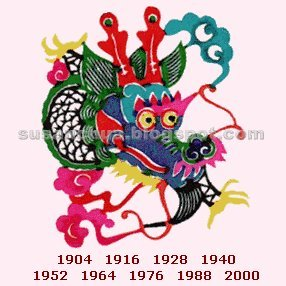 Chinese Zodiac Sign for Year 2006: Chinese Zodiac Dragon in