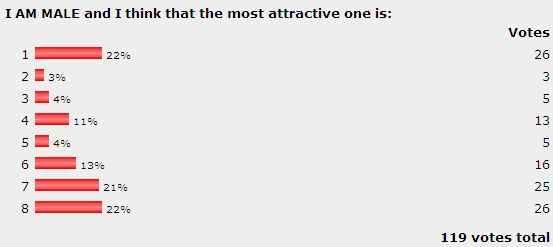 Dienekes Anthropology Blog: Who is the most attractive