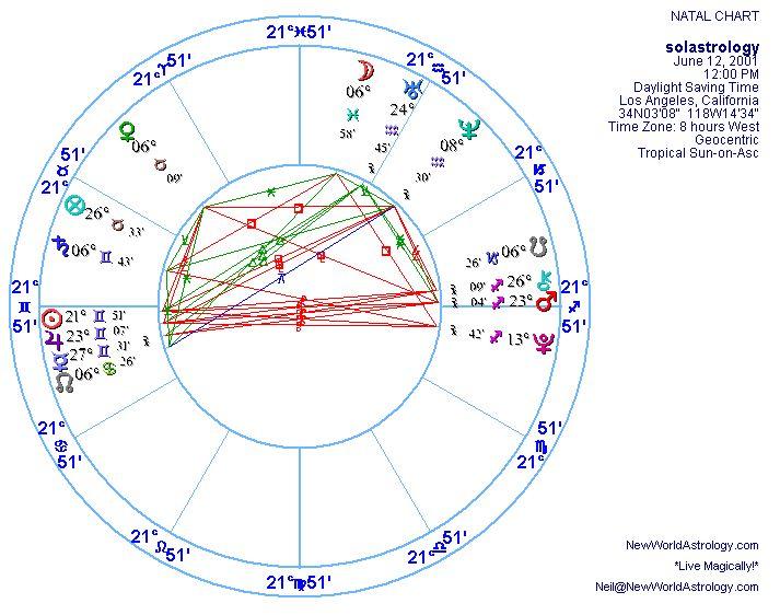 Celebrity Astrologer Neil D Paris: New World Astrology's