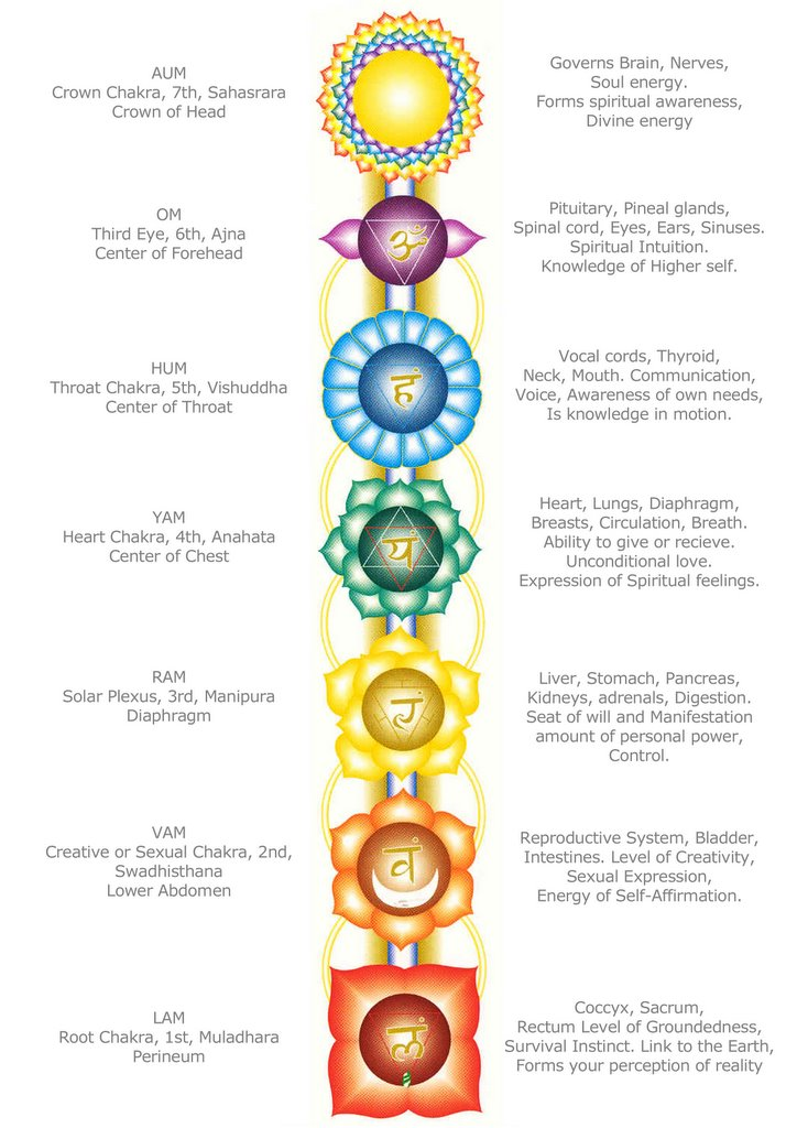 The Chakras With The Tarot Keys: Happielife