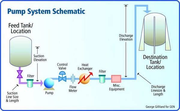 Multi Skills  Pump System Schematic Diagram  U0026 Terminology