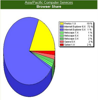 Asia/Pacific Computer Services: browser statistics as at 13 March 2006