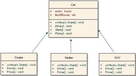 Design Patterns, C#, SQL Server...: Pattern examples - Car ...