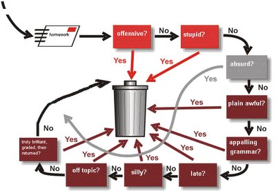 image adapted from one at http://www.spambouncer.org/aboutsb/flowchart.shtml