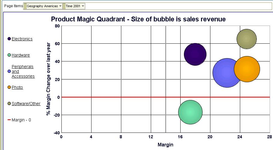 Abhinavs Tech Blog More On The Bubble Graph