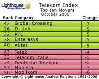 Global Crossing rises most in October's Lighthouse Telecoms Index