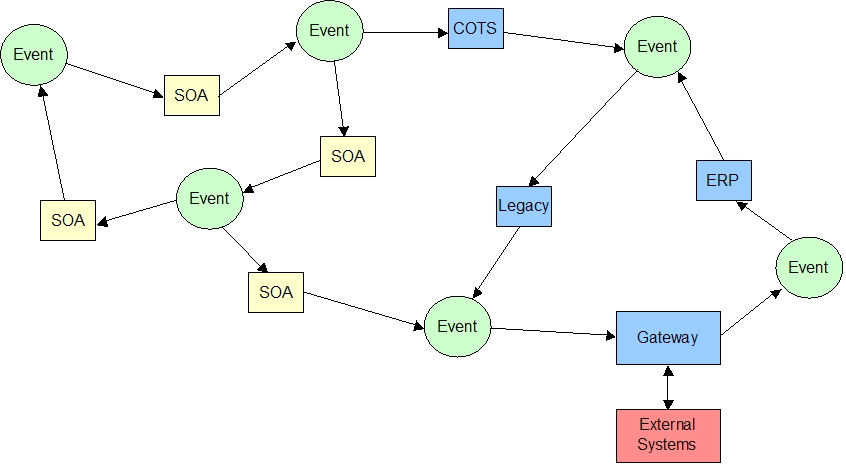SOA And EDA How EDA Extends SOA And Why It Is Important - Event driven architecture