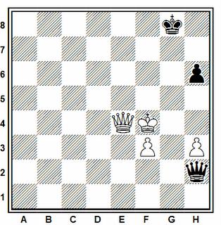 Posición de la partida de ajedrez Beljavsky - Dolmatov (Minsk, 1987)