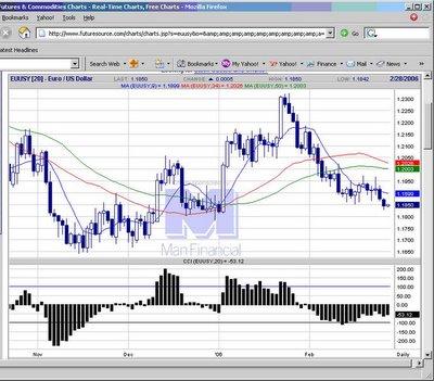 Euro forex market open times