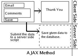 The flow of data in the Ajax method