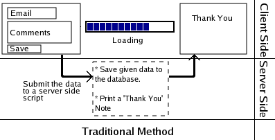 The flow of data in the Traditional method