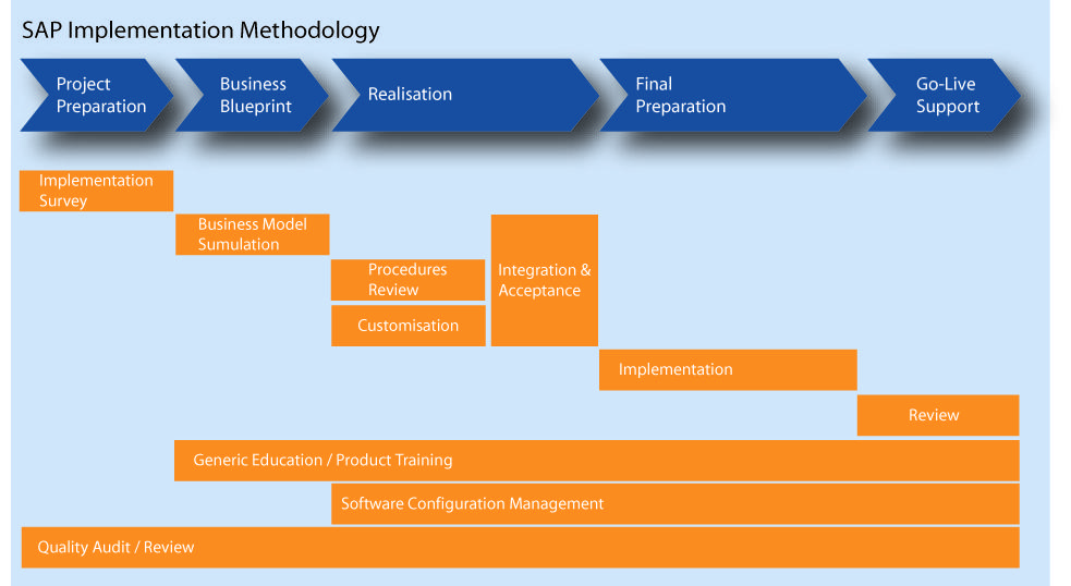 implementation methodology template erp project implementation plan template 28 images erp