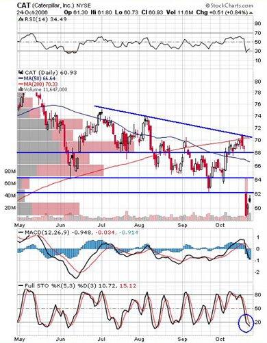 The Market Speculator: Chart Requests: QCOM, CAT, TIE, NUAN, VAR