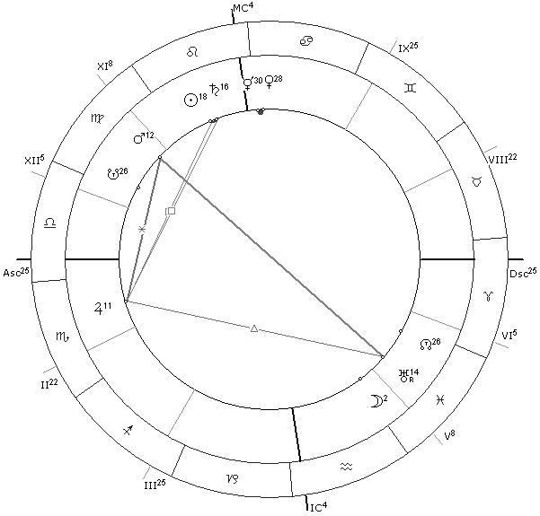 Jupiter venus mutual aspect vedic astrology susan miller