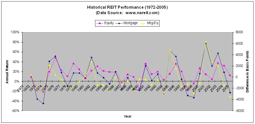 reit performance in india