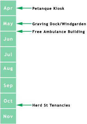 Timeline for Wellington waterfront development in 2006