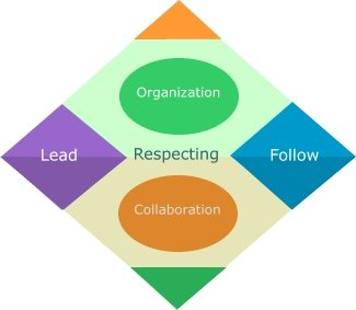 lmx theory voluntary leader follower relationship model
