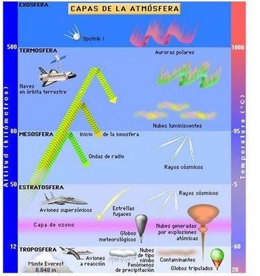 16 Ideas De Atmosfera Atmosfera Ciencias De La Tierra Capas De La Tierra