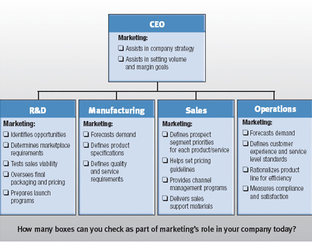 Marketing Measurement Today: Integrated Marketing - Careful What You Wish  For