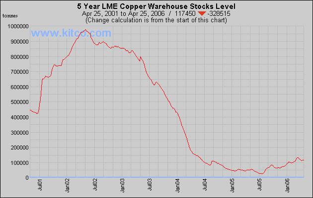 Copper Warehouse Stocks