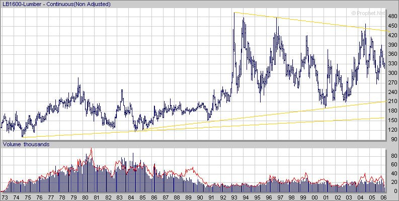 Random Length Lumber Future Cme Lb Long Term Chart