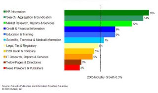 IT research reports market to grow 9% this year