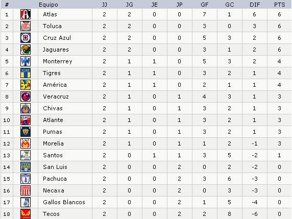 Tabla General Jornada 2 - Apuntes de Futbol 428cc2f0f9497