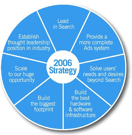 googles strategy in 2010 012411 google's greatest innovation may be its management practice google has taught us all a lot about search, maps, apps and lots of things.