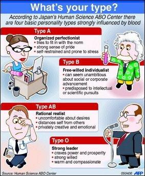Korean blood type dating