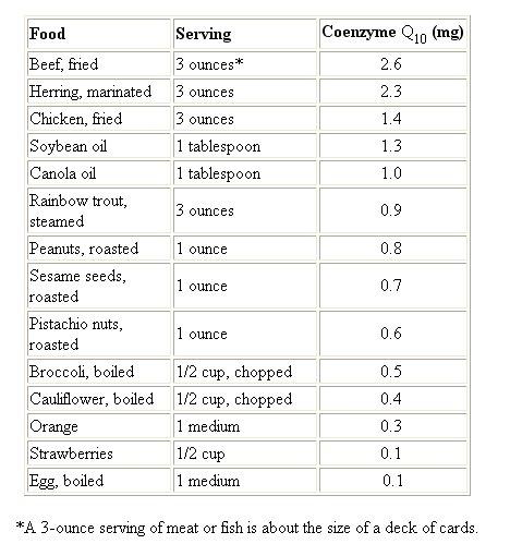 Natural Coq Food Sources