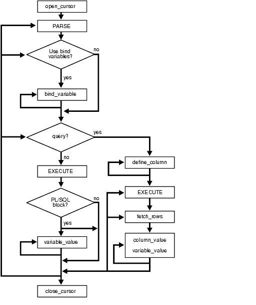Blog Do Marcio Portes: DBMS_SQL Introdução