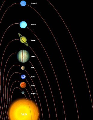 Did You Know?: Planetary (Earth) Year of the Nine Planets ...