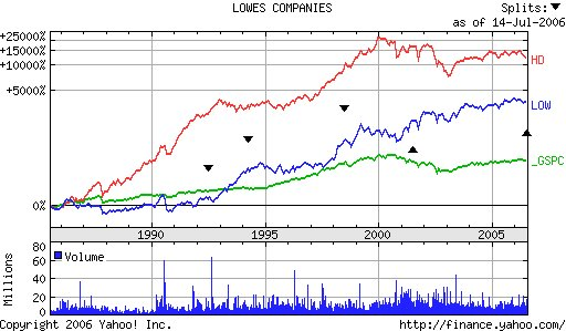 2a4a37dd9d ... of Lowes and Home Depot s stock prices over the past 5 years. As I  mentioned in a prior post